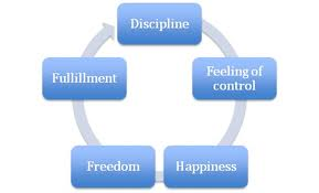 How You Can Use Discipline to Achieve Freedom