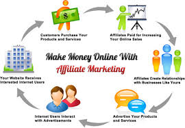 6 Steps to Help You Choose the Right Affiliate Marketing Program for You