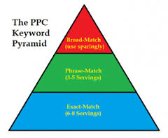 30 PPC Tips to Keep You Ahead of the Competition