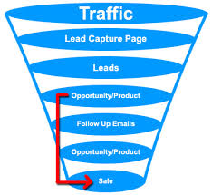 Create an Internet Marketing Sales Funnel in 5 Simple Steps